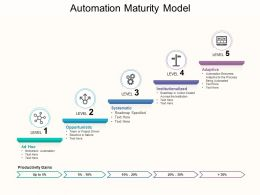 automation_maturity_model_Slide01