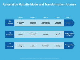 Automation Maturity Model And Transformation Journey Intelligence Ppt Pictures