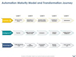 Automation Maturity Model And Transformation Journey Ppt Powerpoint Presentation File