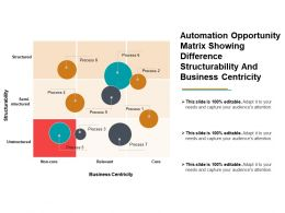 Automation Opportunity Matrix Showing Difference Structuralist And Business Centricity