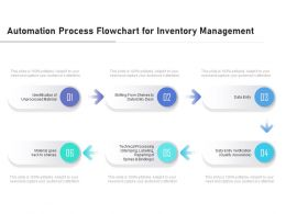 Automation Process Flowchart For Inventory Management