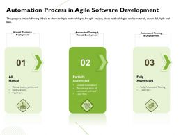 Automation Process In Agile Software Development Performed Ppt Presentation Guide