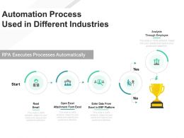 Automation Process Used In Different Industries