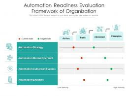 Automation Readiness Evaluation Framework Of Organization