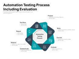 Automation Testing Process Including Evaluation