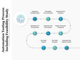 Automation Testing Process Including Feasibility Study