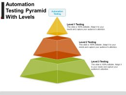Automation Testing Pyramid With Levels Ppt Slide Styles