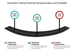 Automation Testing Roadmap Showing Analyze And Feasibility