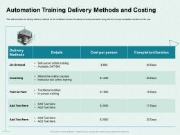Automation Training Delivery Methods And Costing Led Online Ppt Powerpoint Presentation Slides Example File