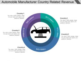 Automobile Manufacturer Country Related Revenue Generation