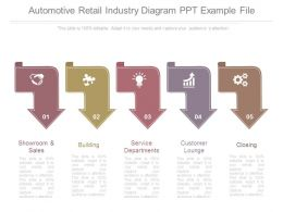 Automotive Retail Industry Diagram Ppt Example File