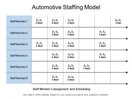 Automotive Staffing Model
