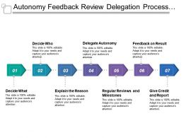 Autonomy Feedback Review Delegation Process With Arrows