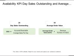 Availability Kpi Day Sales Outstanding And Average Order Value