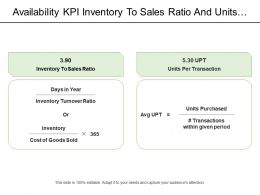 Availability Kpi Inventory To Sales Ratio And Units Per Transaction