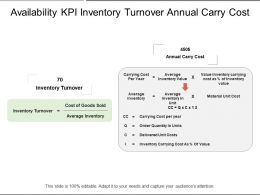Availability Kpi Inventory Turnover Annual Carry Cost