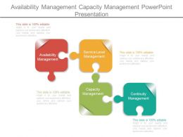 Availability Management Capacity Management Powerpoint Presentation