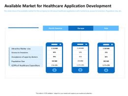 Available Market For Healthcare Application Development Investors Ppt Powerpoint Pictures