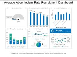 Average Absenteeism Rate Recruitment Dashboard