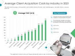 Average Client Acquisition Costs By Industry In 2021 Client Acquisition Costing Acquiring Ppt Grid