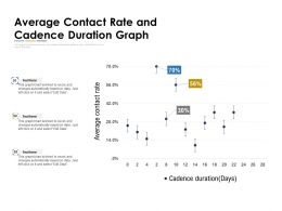 Average Contact Rate And Cadence Duration Graph