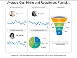 Average Cost Hiring And Recruitment Funnel Dashboard