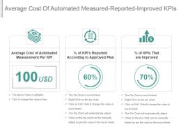 Average Cost Of Automated Measured Reported Improved Kpis Ppt Slide