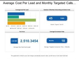 Average Cost Per Lead And Monthly Targeted Calls Sales Dashboard