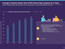 Average Customer Queue Time In IBN Outsourcing Company For 5 Years Customer Attrition In A BPO