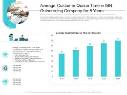 Average Customer Queue Time In IBN Outsourcing Company Reasons High Customer Attrition Rate