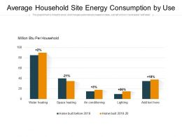 Average Household Site Energy Consumption By Use