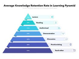 Average Knowledge Retention Rate In Learning Pyramid