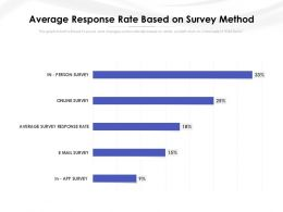 Average Response Rate Based On Survey Method