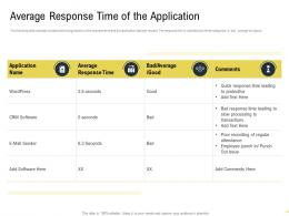 Average Response Time Of The Application Martech Stack Ppt Model Inspiration
