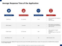 Average Response Time Of The Application Ppt Powerpoint Presentation Pictures