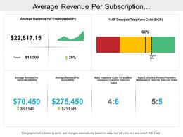 Average Revenue Per Subscription Telecommunications Dashboard