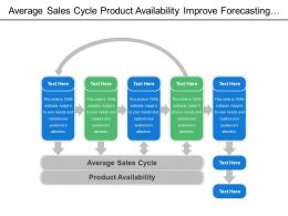 Average Sales Cycle Product Availability Improve Forecasting Accuracy