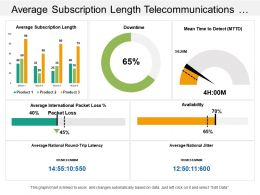 Average Subscription Length Telecommunications Dashboard