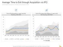 Average Time To Exit Through Acquisition V S Ipo Ppt Powerpoint Picture