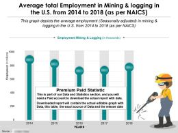 Average Total Employment In Mining And Logging In US From 2014-18 As Per Naics