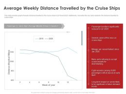 Average Weekly Distance Travelled By The Cruise Ships Ppt Layouts