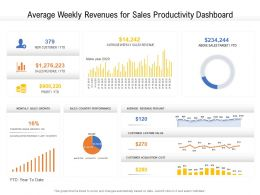 Average Weekly Revenues For Sales Productivity Dashboard
