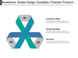 Avoidance Waste Design Durability Finished Product Delivery Reception