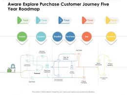 Aware Explore Purchase Customer Journey Five Year Roadmap