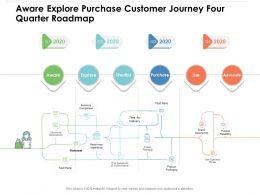 Aware Explore Purchase Customer Journey Four Quarter Roadmap