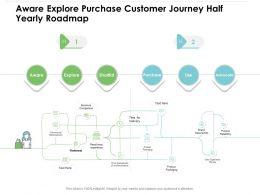 Aware Explore Purchase Customer Journey Half Yearly Roadmap
