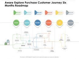Aware Explore Purchase Customer Journey Six Months Roadmap