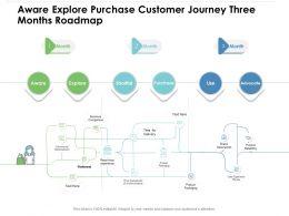 Aware Explore Purchase Customer Journey Three Months Roadmap