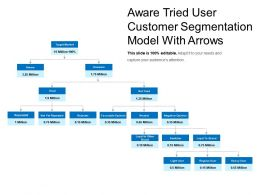 Aware Tried User Customer Segmentation Model With Arrows