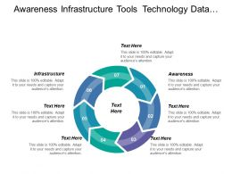 Awareness Infrastructure Tools Technology Data Database Business Analyst